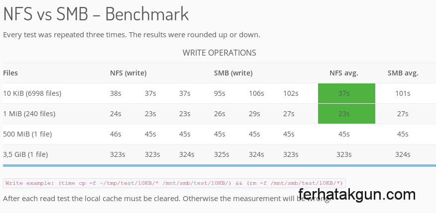 Network share: Performance differences between NFS & SMB