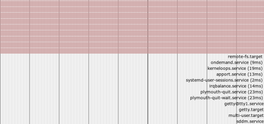 bootchart using systemd-analyze